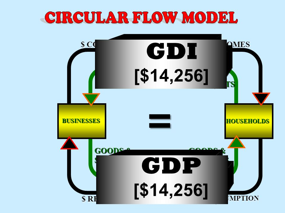 = GDI GDP [$14,256] [$14,256] CIRCULAR FLOW MODEL $ COSTS $ INCOMES